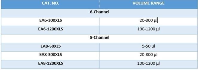 Table Volume RANIN E4 XLS+ Multichannel (6 & 8 Channel)