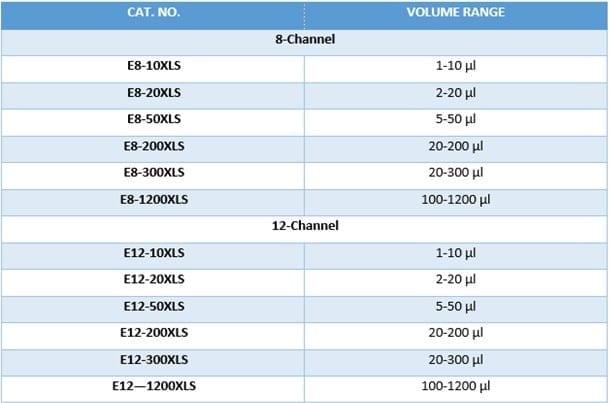 Table Volume RANIN E4 XLS+ Multichannel (8 & 12 Channel)