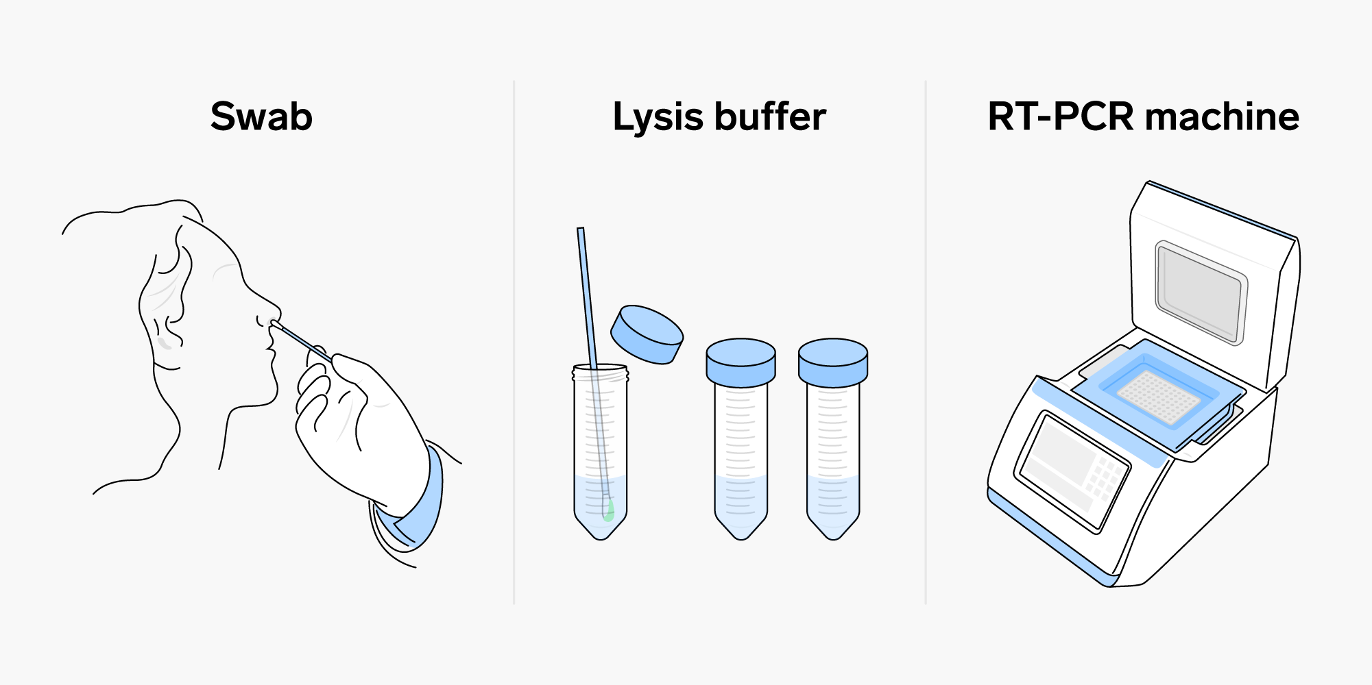 Tahapan Metode PCR