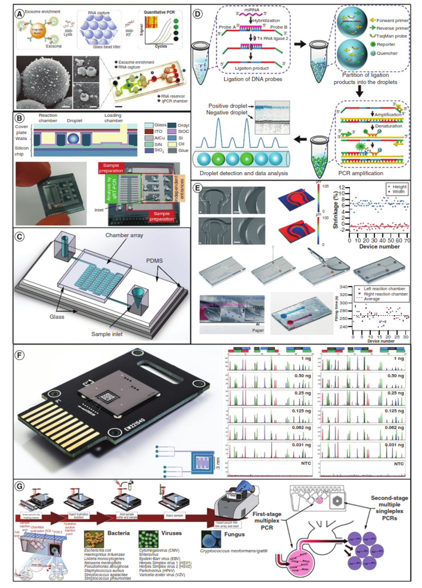 Aplikasi Mikrofluida dalam Sistem Paralle untuk POC