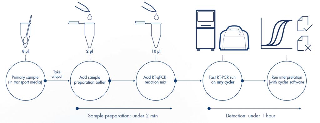 kecepatan proses menggunakan QIAprep&amp Viral RNA UM Kit
