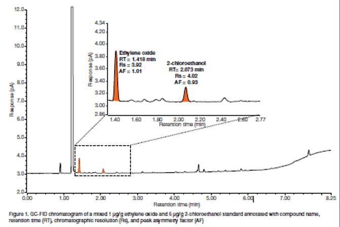 analisis penggunakan etilen oksida