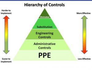 Biorisk Mitigation Hierarchy