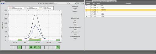Plot subbarry untuk Al 167.079 nm, menunjukkan pusat puncak dan titik koreksi background.