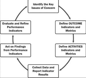 biorisk performance flow