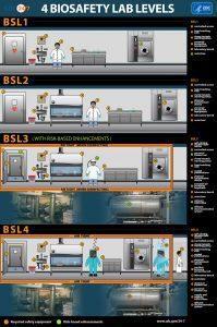 Ilustration Biosafety Level Laboratorium