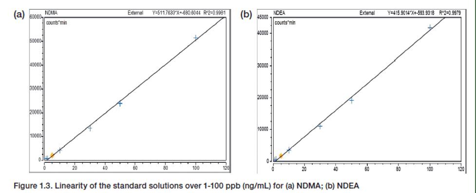 Deteksi nitrosamin pada Valsartan dengan menggunakan injeksi cair GC-MS