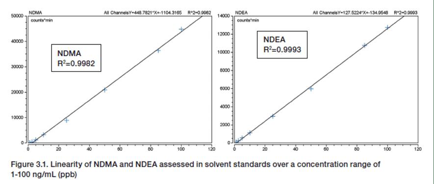Deteksi nitrosamine pada Valsartan menggunakan GC-MS/MS