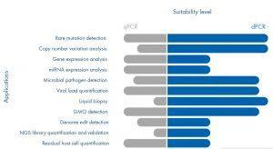 Perbandingan Aplikasi Digital PCR (dPCR) dengan RT PCR (qPCR)